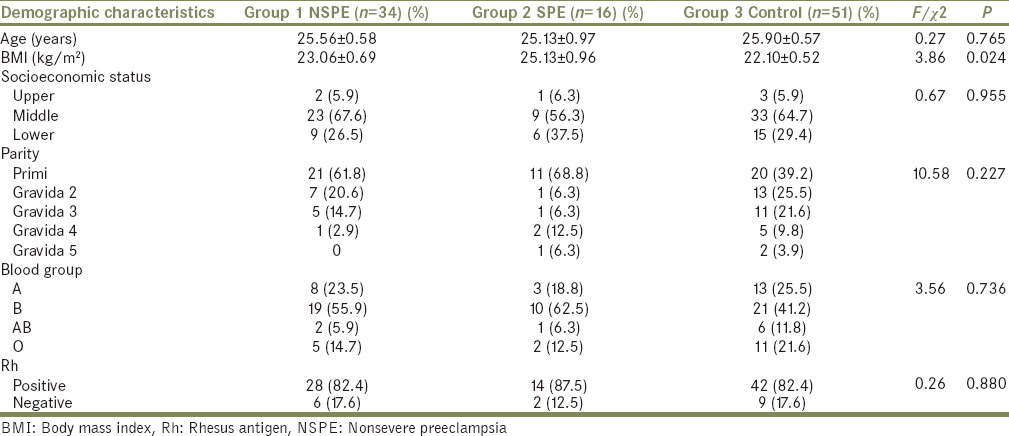 Diagnostic accuracy of neutrophil to lymphocyte ratio in