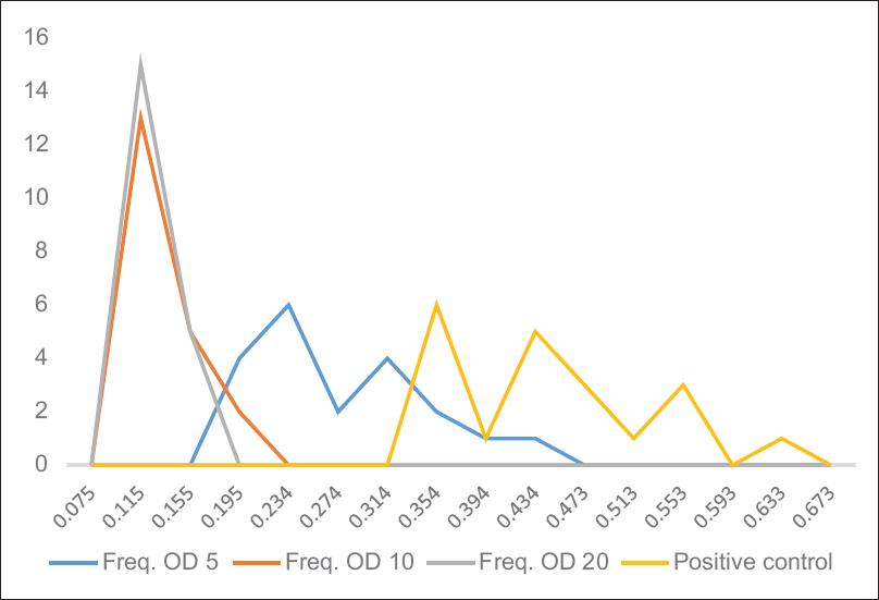 Figure 2: Frequency distribution of absorbance values of <i>Klebsiella pneumoniae</i> broths at various Vitamin C concentrations