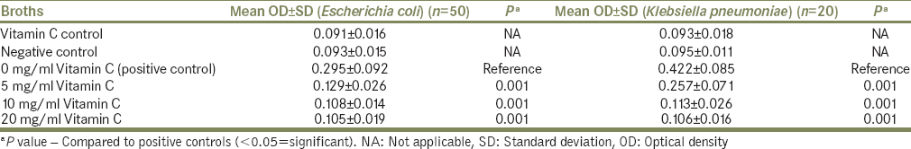 Table 1: Comparison of the absorbance values of the bacterial solutions