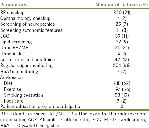 Table 2: Frequency of patients with proper clinical checkup, investigations, and advices (<i>n</i>=352)
