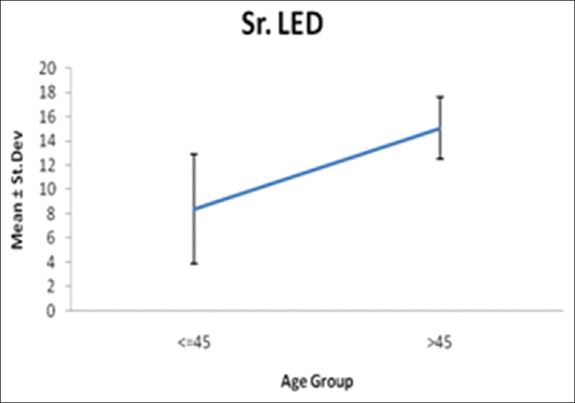 Figure 1: Association of serum lead levels with increase in age