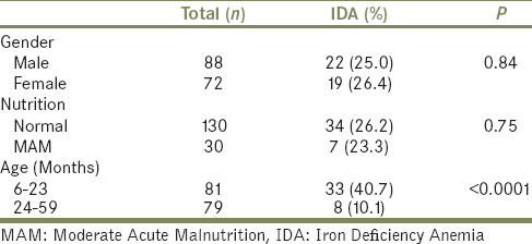 Table 1: Demographic profile and nutritional status of the study subjects
