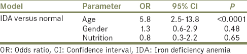 Table 3: Factors associated with iron deficiency anemia