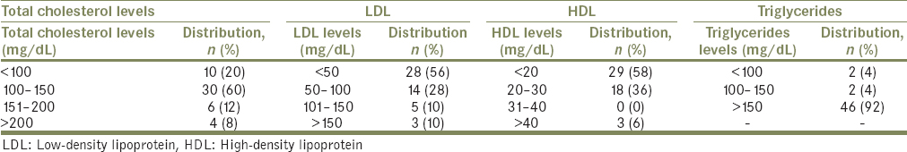 Table 3: Distribution of lipid parameters in patients with malaria