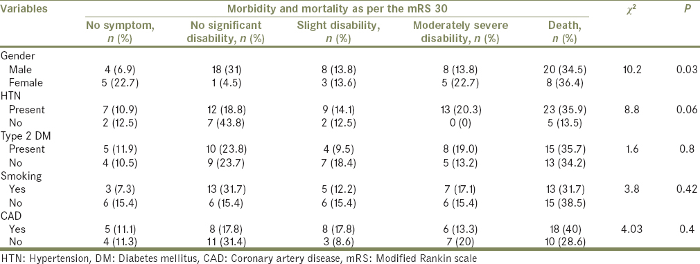 Table 2: Association of different variables with mortality and morbidity as per the modified Rankin scale at day 30
