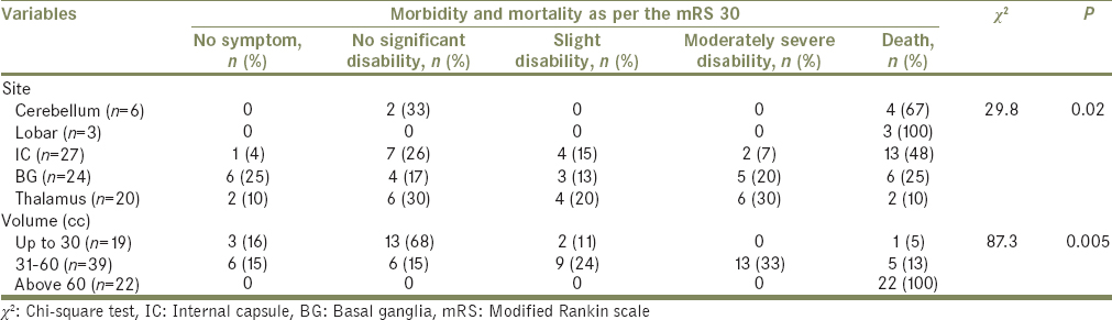 Table 3: Association of volume and site of intracerebral hemorrhage with mortality and morbidity as per the modified Rankin scale at day 30