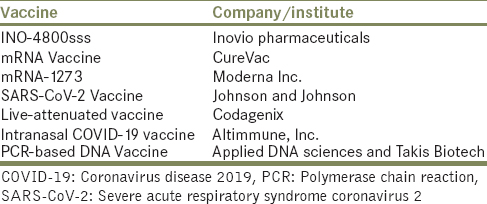 Table 3: Some vaccines that are in clinical trials
