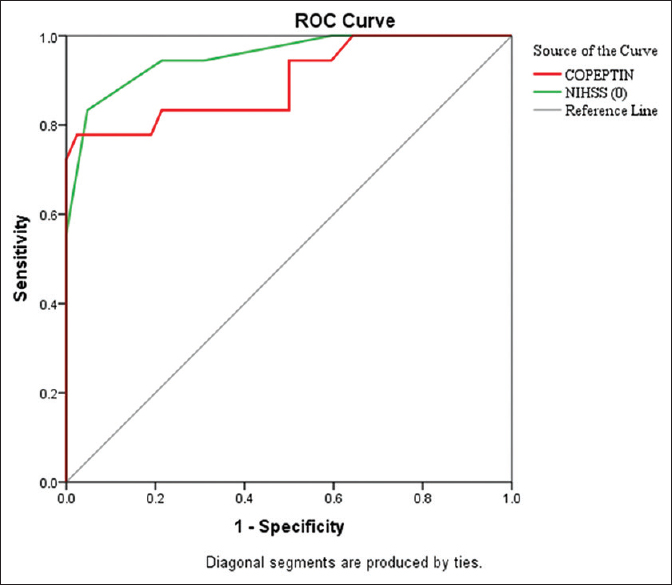 Figure 3: Receiver operating characteristic curve for the National Institutes of Health Stroke Scale score at day 0 and copeptin (ng/ml)