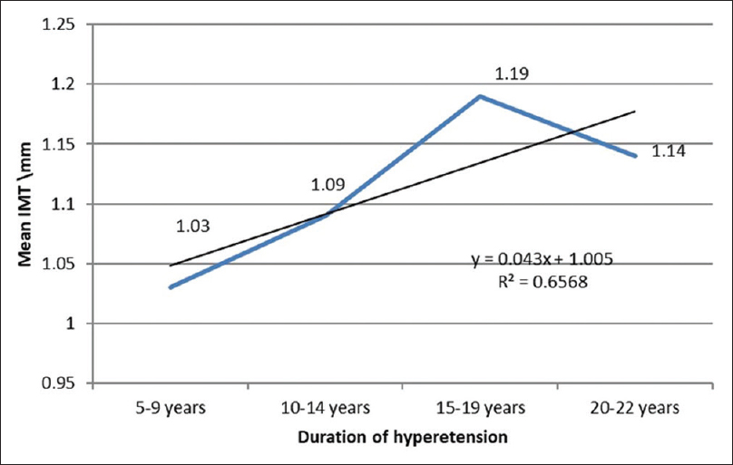 Figure 1: Scatter plot showing the linear relationship between the duration of hypertension and the mean carotid intima-media thickness