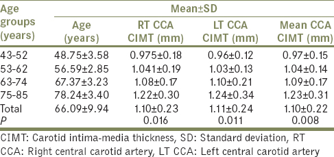 Table 2: The distribution of age groups and its relation with carotid intima-media thickness in hypertensive patients