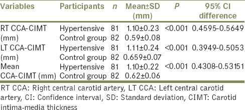 Table 3: Comparison of carotid intima-media thickness in hypertensive patients and healthy controls