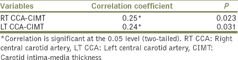 Table 4: The correlation of the duration of hypertension with carotid intima-media thickness