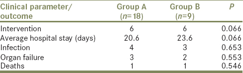 Table 4: Comparison of clinical parameters in Group A and Group B of severe pancreatitis